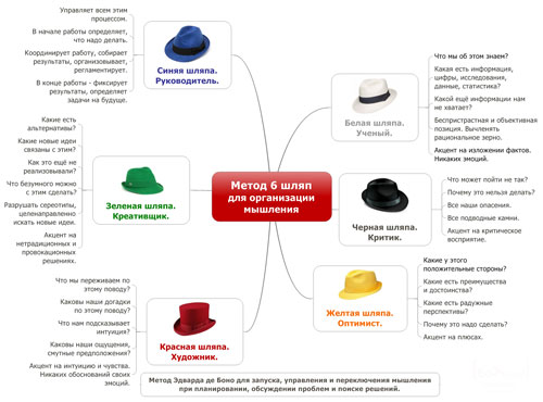 Метод шести шляп мышления Эдварда Де Боно