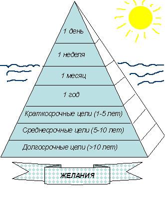 Айсберг Жизни (Пирамида Продуктивности)