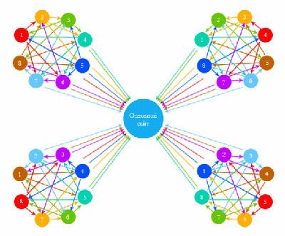 Влияние внутренней перелинковки сайтов в сео продвижение